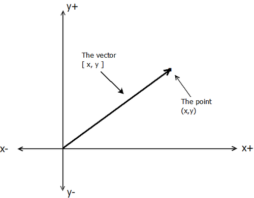 vectors_points